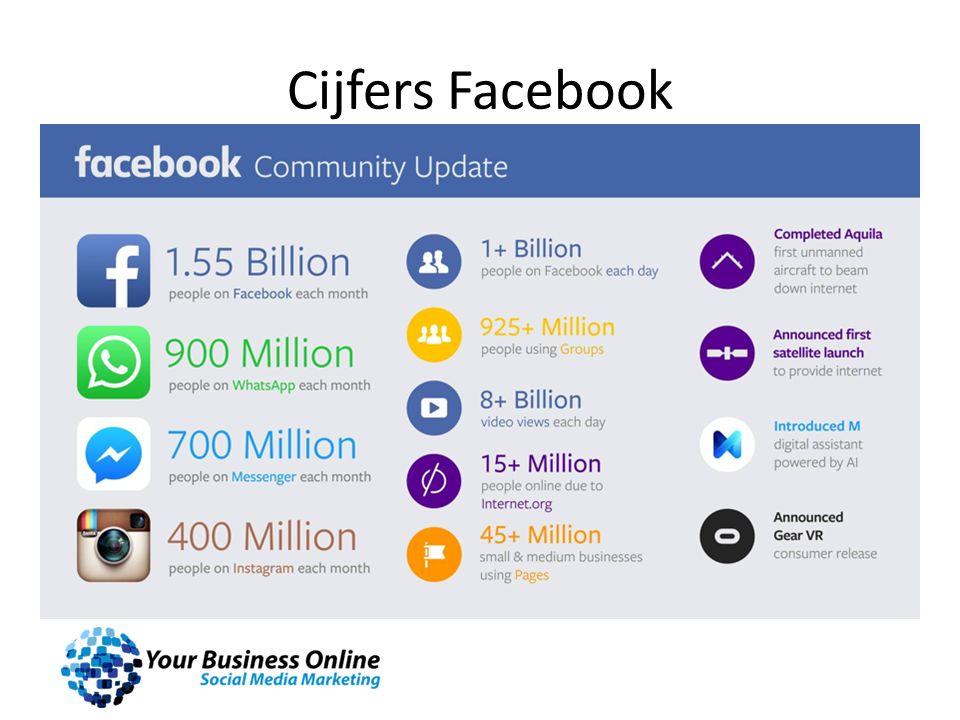 Cijfers Facebook