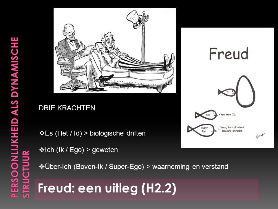 Freud: een uitleg (H2.2) DRIE KRACHTEN  Es (Het / Id) > biologische driften  Ich (Ik / Ego) > geweten  Über-Ich (Boven-Ik / Super-Ego) > waarneming en verstand