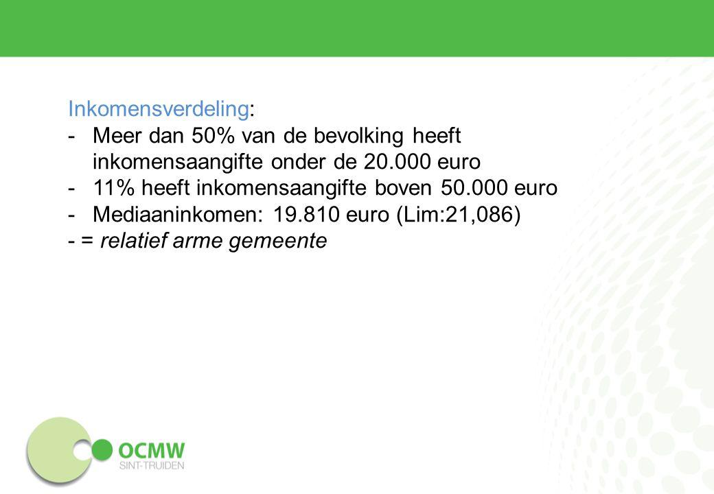 Inkomensverdeling: -Meer dan 50% van de bevolking heeft inkomensaangifte onder de 20.000 euro -11% heeft inkomensaangifte boven 50.000 euro -Mediaaninkomen: 19.810 euro (Lim:21,086) - = relatief arme gemeente