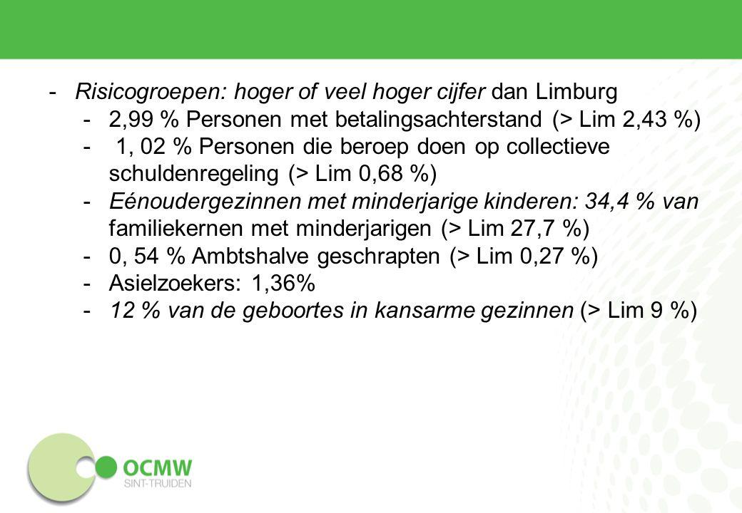 -Risicogroepen: hoger of veel hoger cijfer dan Limburg -2,99 % Personen met betalingsachterstand (> Lim 2,43 %) - 1, 02 % Personen die beroep doen op collectieve schuldenregeling (> Lim 0,68 %) -Eénoudergezinnen met minderjarige kinderen: 34,4 % van familiekernen met minderjarigen (> Lim 27,7 %) -0, 54 % Ambtshalve geschrapten (> Lim 0,27 %) -Asielzoekers: 1,36% -12 % van de geboortes in kansarme gezinnen (> Lim 9 %)