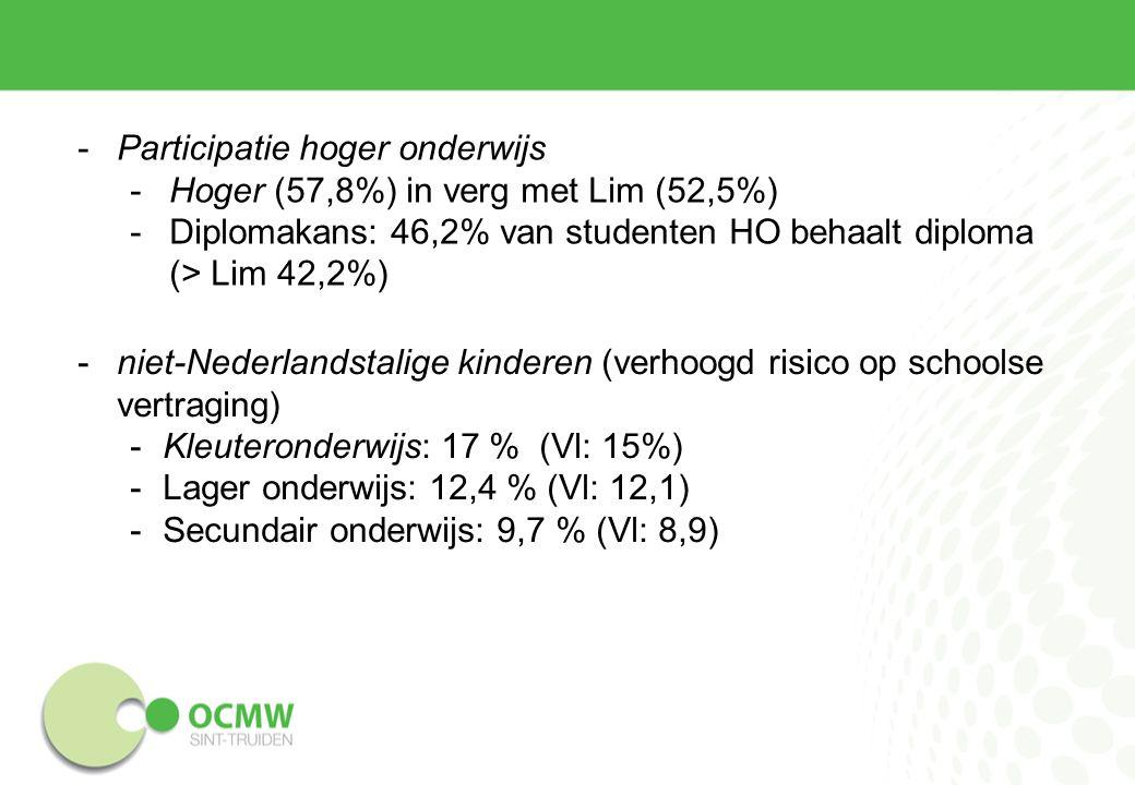 -Participatie hoger onderwijs -Hoger (57,8%) in verg met Lim (52,5%) -Diplomakans: 46,2% van studenten HO behaalt diploma (> Lim 42,2%) -niet-Nederlandstalige kinderen (verhoogd risico op schoolse vertraging) -Kleuteronderwijs: 17 % (Vl: 15%) -Lager onderwijs: 12,4 % (Vl: 12,1) -Secundair onderwijs: 9,7 % (Vl: 8,9)