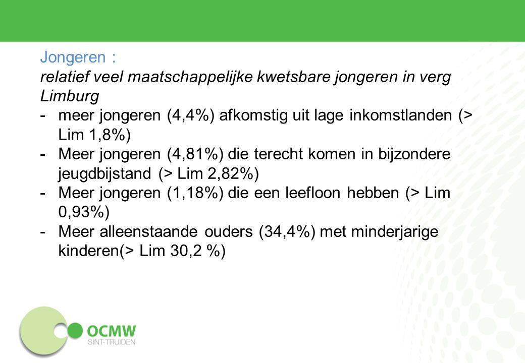Jongeren : relatief veel maatschappelijke kwetsbare jongeren in verg Limburg -meer jongeren (4,4%) afkomstig uit lage inkomstlanden (> Lim 1,8%) -Meer jongeren (4,81%) die terecht komen in bijzondere jeugdbijstand (> Lim 2,82%) -Meer jongeren (1,18%) die een leefloon hebben (> Lim 0,93%) -Meer alleenstaande ouders (34,4%) met minderjarige kinderen(> Lim 30,2 %)