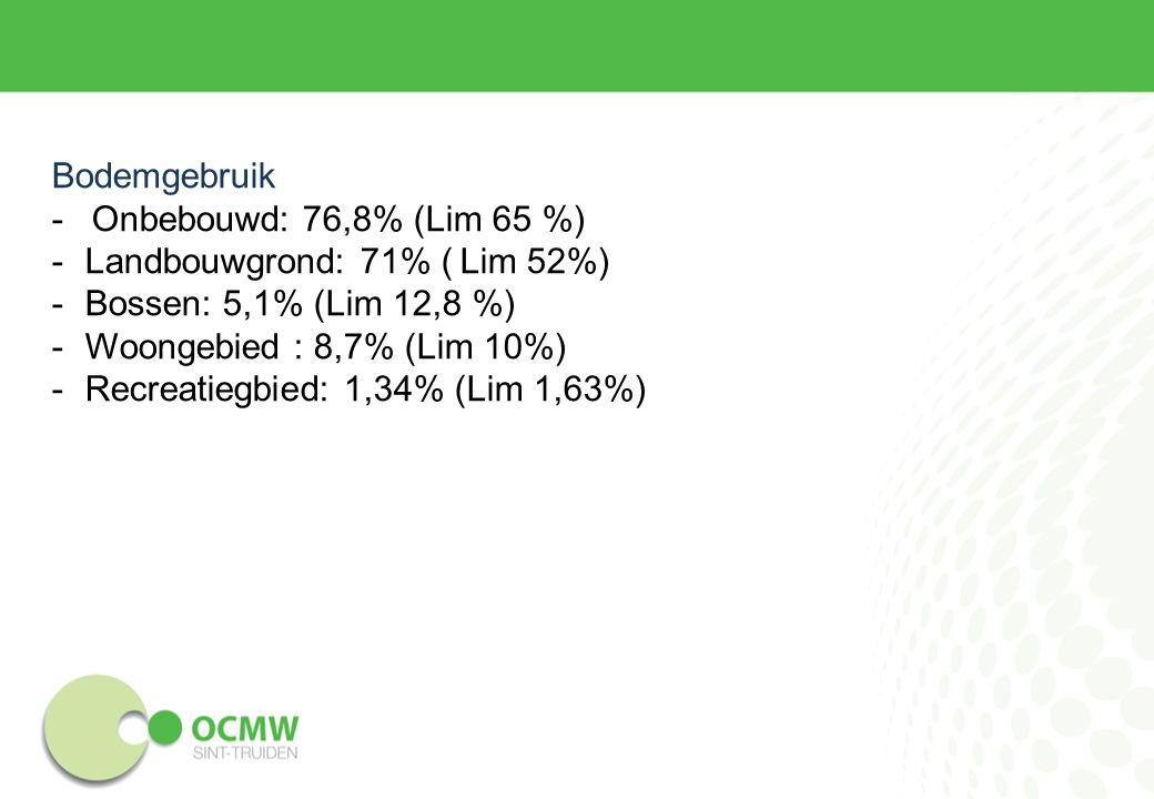 Bodemgebruik -Onbebouwd: 76,8% (Lim 65 %) -Landbouwgrond: 71% ( Lim 52%) -Bossen: 5,1% (Lim 12,8 %) -Woongebied : 8,7% (Lim 10%) -Recreatiegbied: 1,34% (Lim 1,63%)