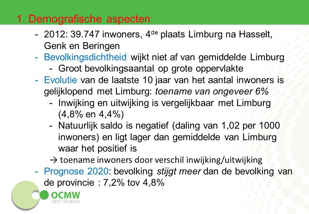 1. Demografische aspecten -2012: 39.747 inwoners, 4 de plaats Limburg na Hasselt, Genk en Beringen -Bevolkingsdichtheid wijkt niet af van gemiddelde L