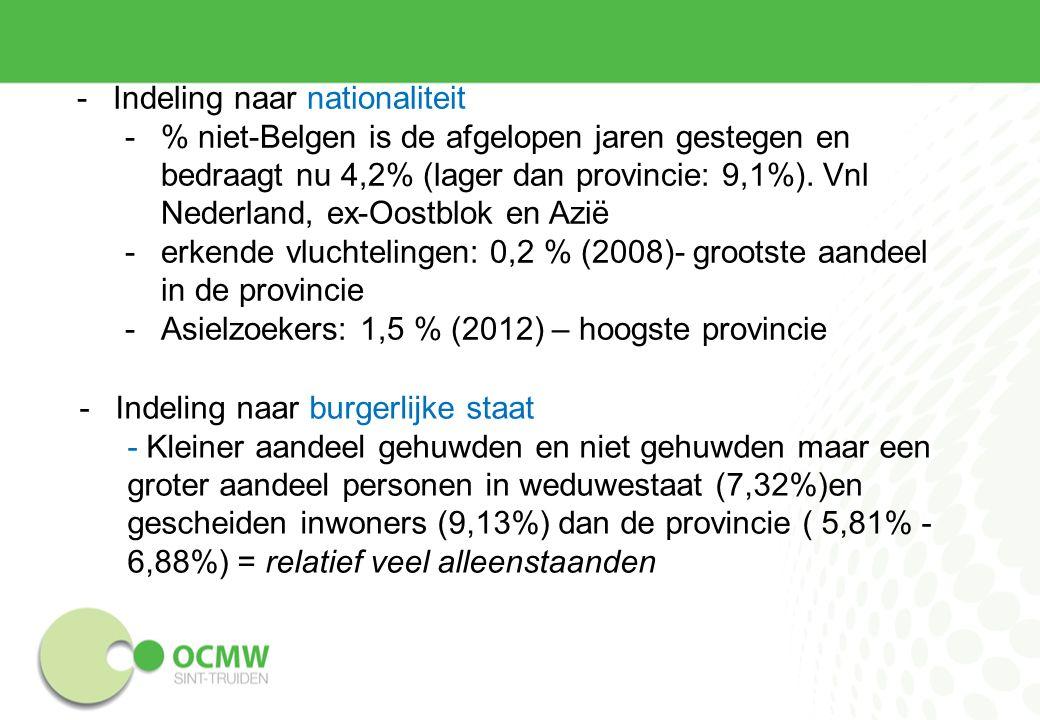 -Indeling naar nationaliteit -% niet-Belgen is de afgelopen jaren gestegen en bedraagt nu 4,2% (lager dan provincie: 9,1%).