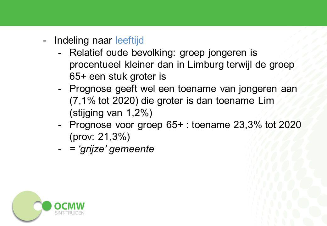-Indeling naar leeftijd -Relatief oude bevolking: groep jongeren is procentueel kleiner dan in Limburg terwijl de groep 65+ een stuk groter is -Prognose geeft wel een toename van jongeren aan (7,1% tot 2020) die groter is dan toename Lim (stijging van 1,2%) -Prognose voor groep 65+ : toename 23,3% tot 2020 (prov: 21,3%) -= 'grijze' gemeente