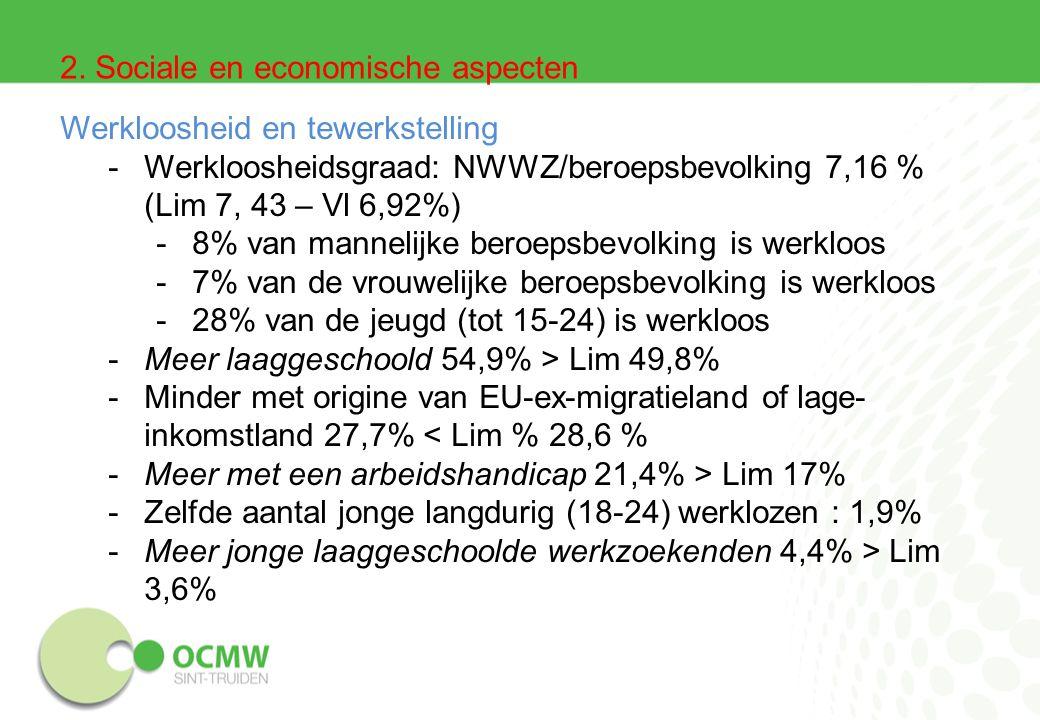 Werkloosheid en tewerkstelling -Werkloosheidsgraad: NWWZ/beroepsbevolking 7,16 % (Lim 7, 43 – Vl 6,92%) -8% van mannelijke beroepsbevolking is werkloos -7% van de vrouwelijke beroepsbevolking is werkloos -28% van de jeugd (tot 15-24) is werkloos -Meer laaggeschoold 54,9% > Lim 49,8% -Minder met origine van EU-ex-migratieland of lage- inkomstland 27,7% < Lim % 28,6 % -Meer met een arbeidshandicap 21,4% > Lim 17% -Zelfde aantal jonge langdurig (18-24) werklozen : 1,9% -Meer jonge laaggeschoolde werkzoekenden 4,4% > Lim 3,6% 2.