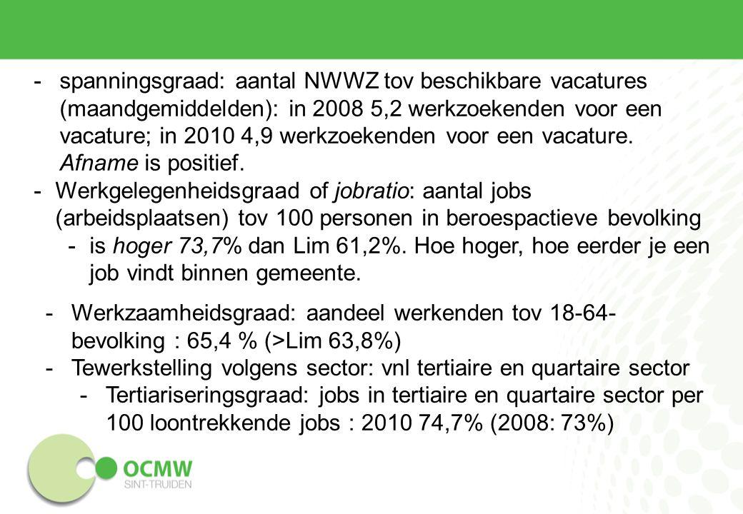 -Werkzoekende jongeren zonder diploma HSO: 5,5% (= Lim) -Langdurig werkloze jongeren: 2,9% (= Lim) Kinderopvang (0-3) -470 plaatsen in 2012 -Diensten voor onthaalouders 67% -Zelfstandige kinderdagverblijven: 18% -Kinderdagverblijven: 13% -Zelfstandige onthaalouders: 2% -Erkend (gesubsidieerd): 81% - zelfstandig: 19% -Gezinsopvang: 69% - groepsopvang: 31% -Inkomensgerelateerd:80%