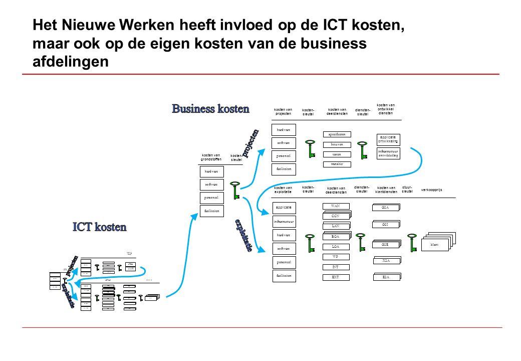 Het Nieuwe Werken heeft invloed op de ICT kosten, maar ook op de eigen kosten van de business afdelingen applicatie personeel faciliteiten WAN klant kosten van deeldiensten kosten- sleutel diensten- sleutel kosten van klantdiensten stuur- sleutel verkoopprijs kosten van exploitatie infrastructuur CCN LAN BOA LOA WP INT EXT BO3 BO2 G2A G2I G2E X2A E2A software hardware personeel faciliteiten specificeren kosten van deeldiensten kosten- sleutel diensten- sleutel kosten van projecten bouwen testen transitie software hardware personeel faciliteiten kosten- sleutel kosten van grondstoffen software hardware kosten van ontwikkel diensten applicatie ontwikkeling infrastructuur ontwikkeling applicatie personeel faciliteiten WAN klant kosten van deeldiensten kosten- sleutel diensten- sleutel kosten van klantdiensten stuur- sleutel verkoopprijs kosten van exploitatie infrastructuur CCN LAN BOA LOA WP INT EXT BO3 BO2 G2A G2I G2E X2A E2A software hardware personeel faciliteiten specificeren kosten van deeldiensten kosten- sleutel diensten- sleutel kosten van projecten bouwen testen transitie software hardware personeel faciliteiten kosten- sleutel kosten van grondstoffen software hardware kosten van ontwikkel diensten applicatie ontwikkeling infrastructuur ontwikkeling
