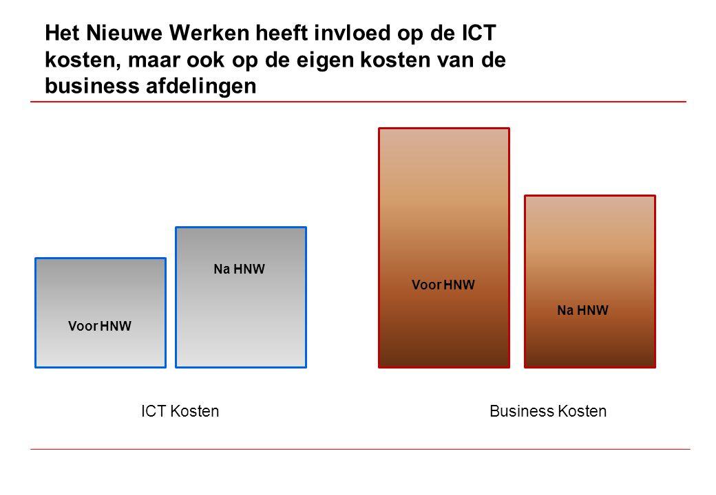 Het Nieuwe Werken heeft invloed op de ICT kosten, maar ook op de eigen kosten van de business afdelingen ICT KostenBusiness Kosten Voor HNW Na HNW