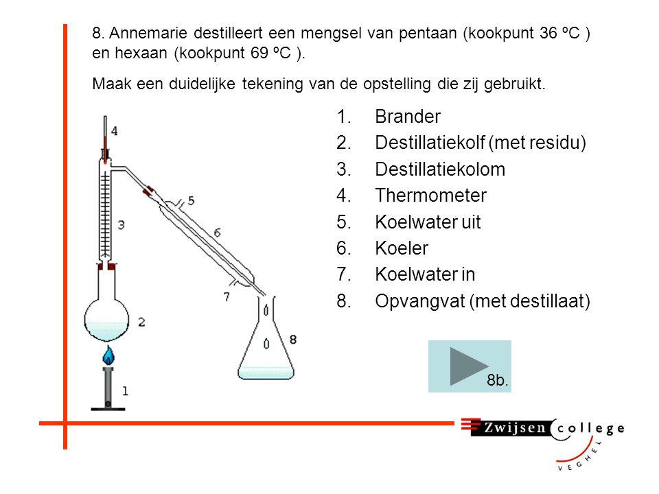 8. Annemarie destilleert een mengsel van pentaan (kookpunt 36 ºC ) en hexaan (kookpunt 69 ºC ). Op de volgende dia een meer schematische tekening: Maa