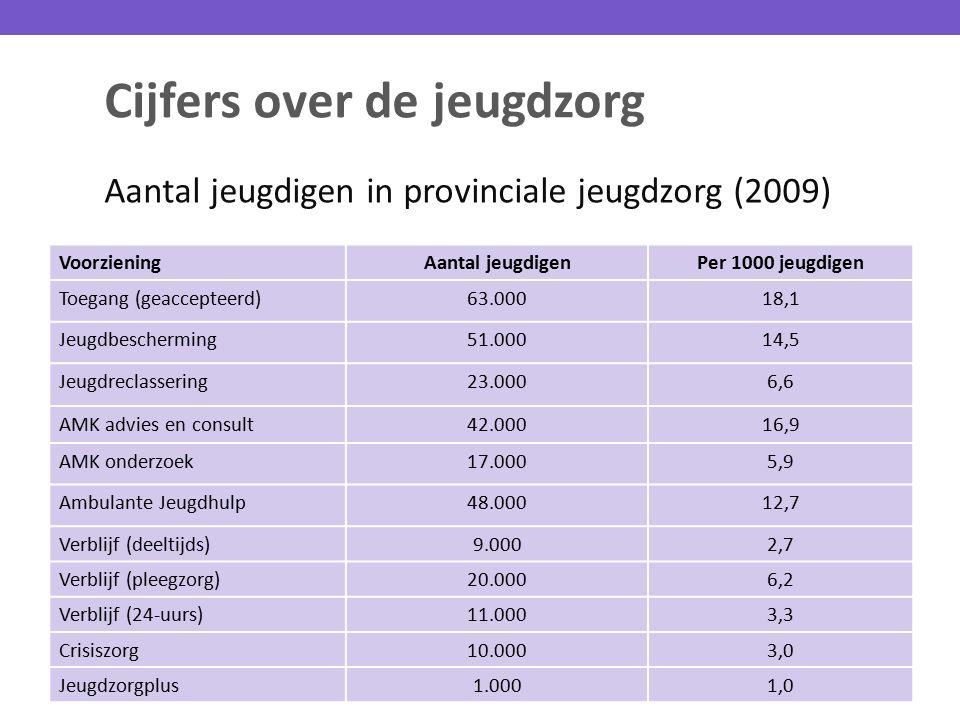 Cijfers over de jeugdzorg Aantal jeugdigen in provinciale jeugdzorg (2009) VoorzieningAantal jeugdigenPer 1000 jeugdigen Toegang (geaccepteerd)63.0001