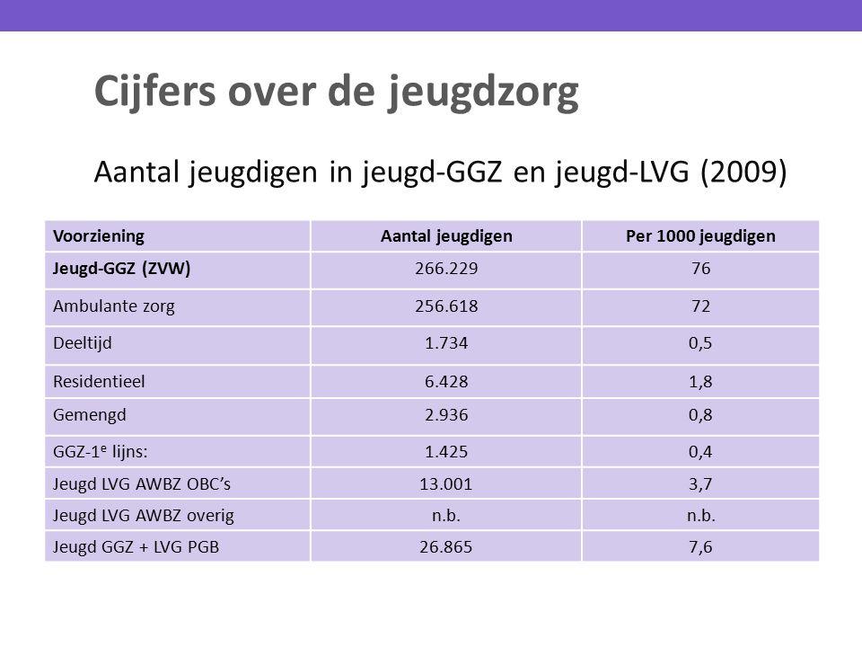 Cijfers over de jeugdzorg Aantal jeugdigen in jeugd-GGZ en jeugd-LVG (2009) VoorzieningAantal jeugdigenPer 1000 jeugdigen Jeugd-GGZ (ZVW)266.22976 Amb
