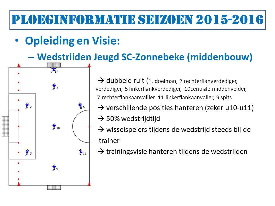 Ploeginformatie seizoen 2015-2016 Opleiding en Visie: – Wedstrijden Jeugd SC-Zonnebeke (middenbouw)  dubbele ruit ( 1.