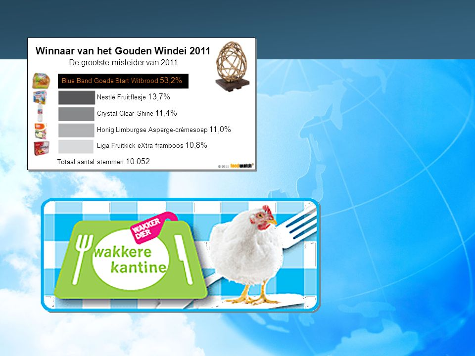 Nestlé Fruitflesje 13,7% Crystal Clear Shine 11,4% Honig Limburgse Asperge-crèmesoep 11,0% Liga Fruitkick eXtra framboos 10,8% Totaal aantal stemmen 10.052 Blue Band Goede Start Witbrood 53,2% Winnaar van het Gouden Windei 2011 De grootste misleider van 2011