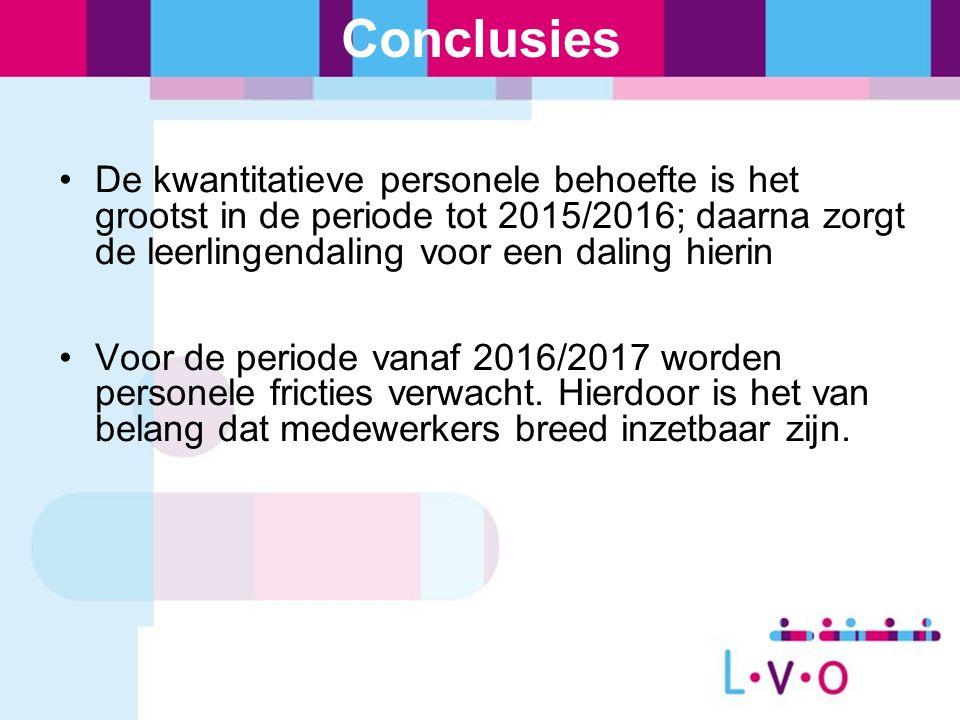 Conclusies De kwantitatieve personele behoefte is het grootst in de periode tot 2015/2016; daarna zorgt de leerlingendaling voor een daling hierin Voor de periode vanaf 2016/2017 worden personele fricties verwacht.
