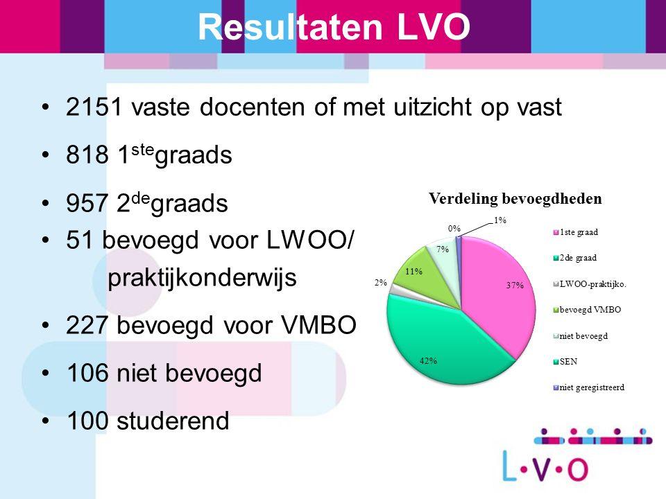 Resultaten LVO 2151 vaste docenten of met uitzicht op vast 818 1 ste graads 957 2 de graads 51 bevoegd voor LWOO/ praktijkonderwijs 227 bevoegd voor VMBO 106 niet bevoegd 100 studerend