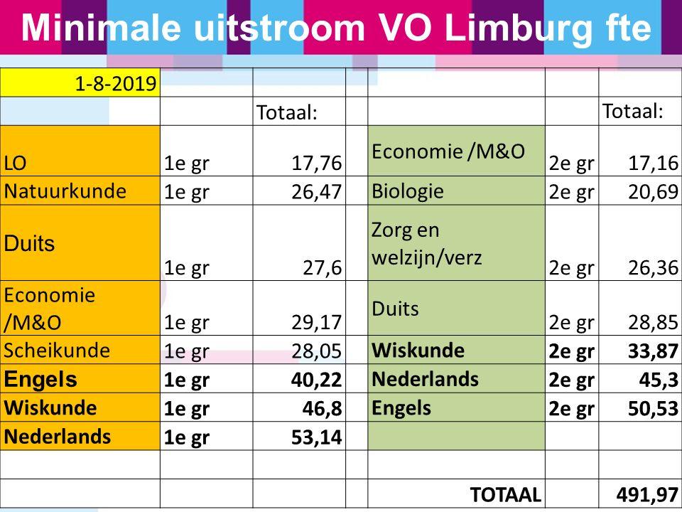 Minimale uitstroom VO Limburg fte 1-8-2019 Totaal: LO1e gr17,76 Economie /M&O 2e gr17,16 Natuurkunde 1e gr26,47 Biologie 2e gr20,69 Duits 1e gr27,6 Zo