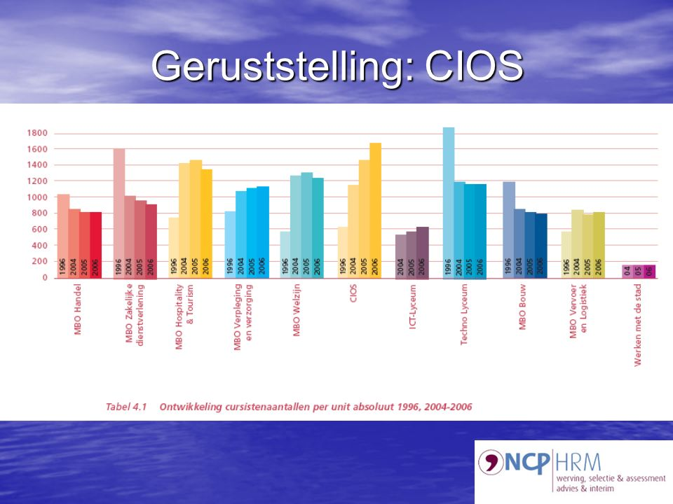 Geruststelling: CIOS