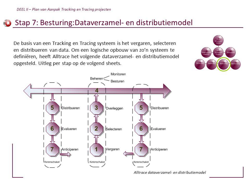 Stap 7: Besturing:Dataverzamel- en distributiemodel De basis van een Tracking en Tracing systeem is het vergaren, selecteren en distribueren van data.