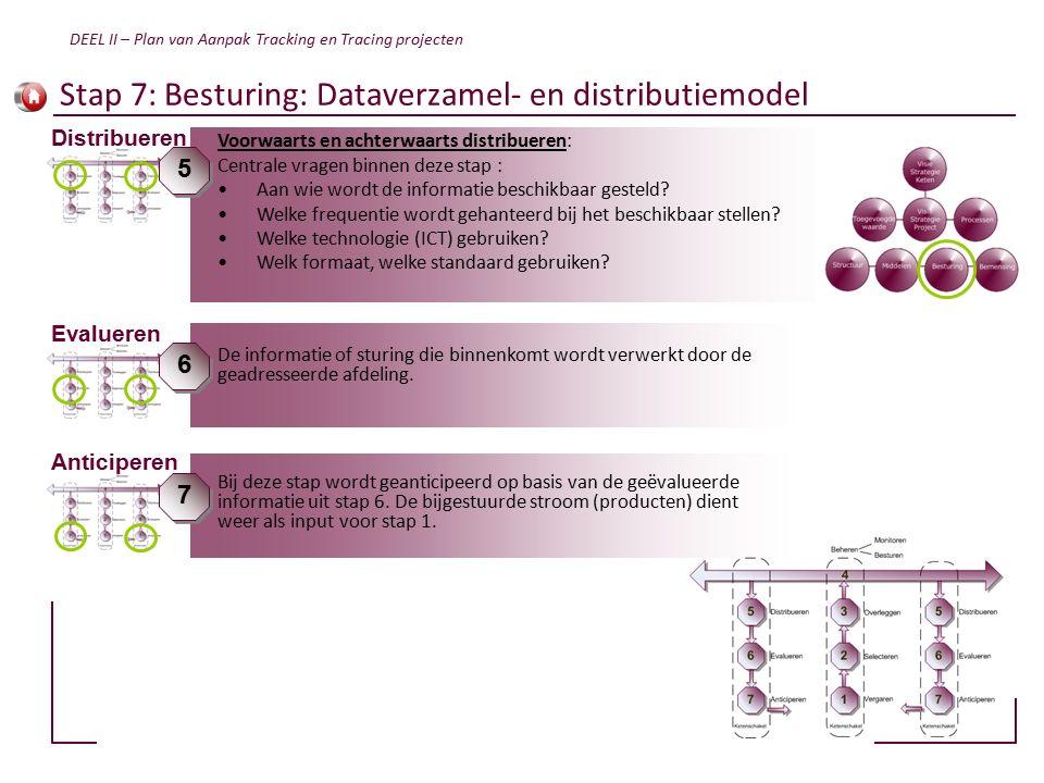 Stap 7: Besturing: Dataverzamel- en distributiemodel Bij deze stap wordt geanticipeerd op basis van de geëvalueerde informatie uit stap 6.