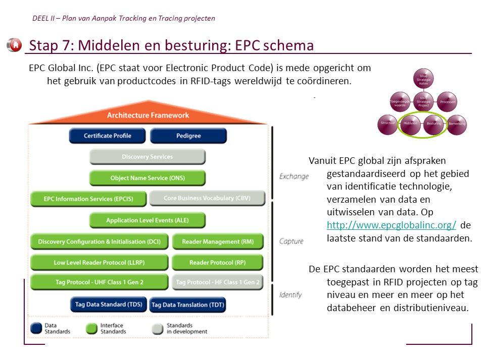 Stap 7: Middelen en besturing: EPC schema EPC Global Inc.