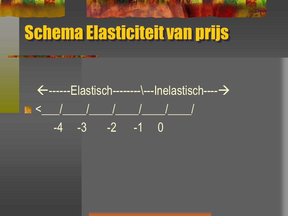 Schema Elasticiteit van prijs  ------Elastisch--------\---Inelastisch----  <___/____/____/____/____/____/ -4 -3 -2 -1 0