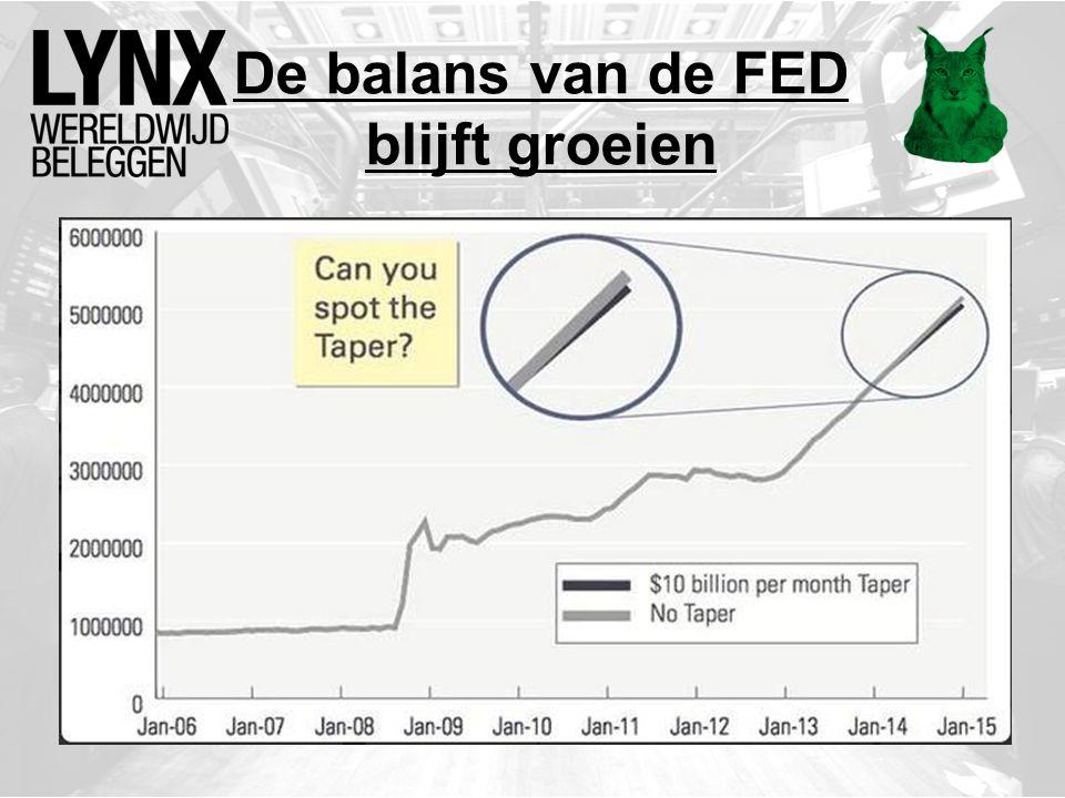De balans van de FED blijft groeien