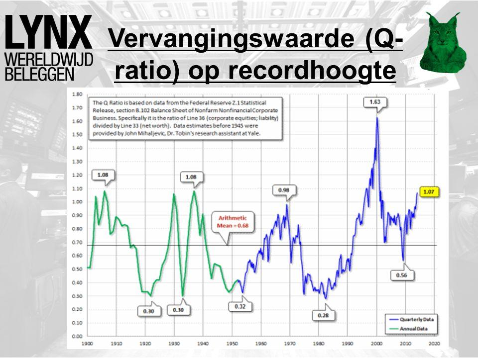 Vervangingswaarde (Q- ratio) op recordhoogte