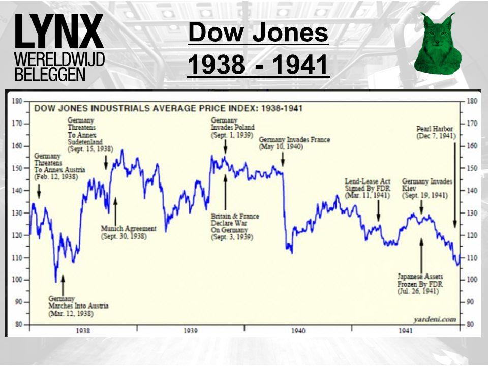 Dow Jones 1938 - 1941