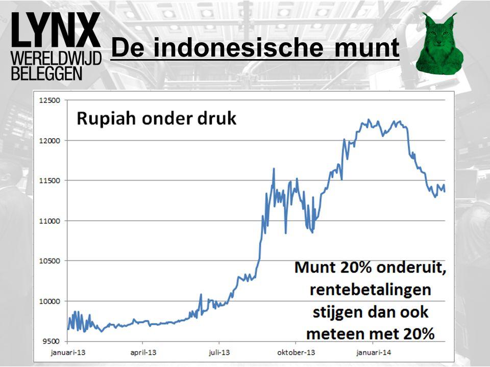 De indonesische munt