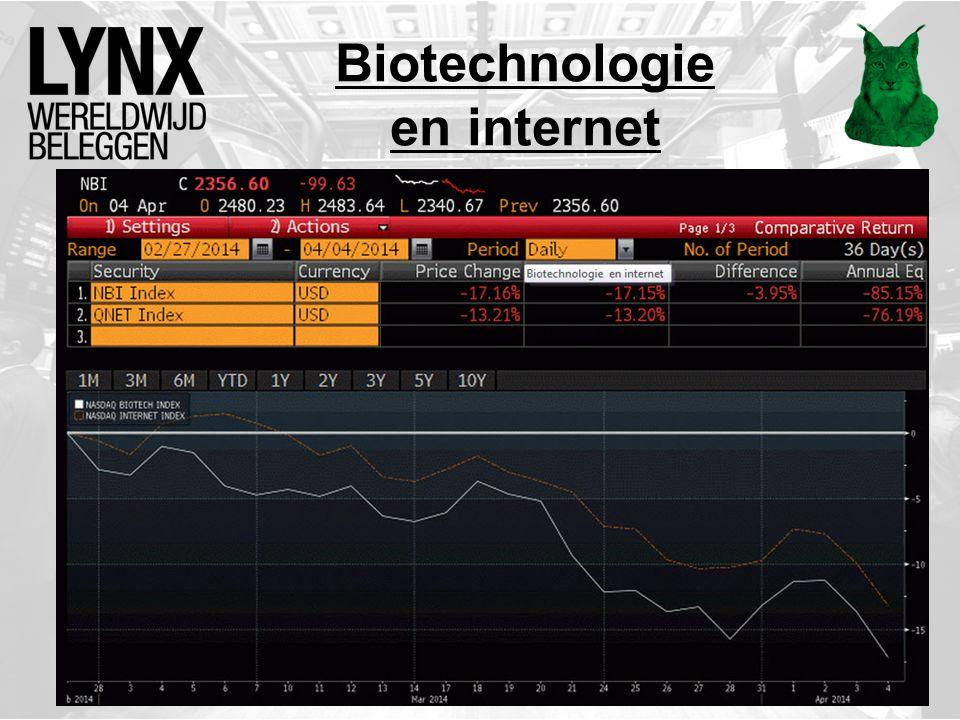 Biotechnologie en internet