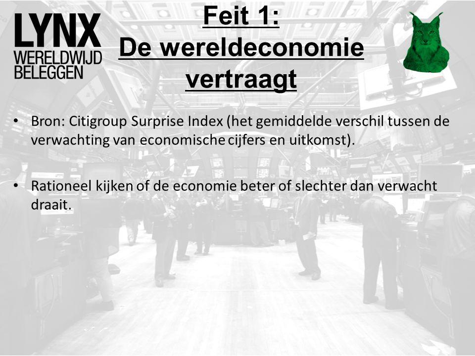 Bron: Citigroup Surprise Index (het gemiddelde verschil tussen de verwachting van economische cijfers en uitkomst).