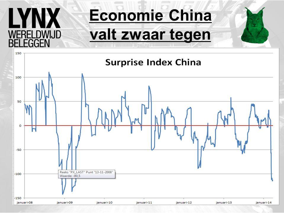 Economie China valt zwaar tegen