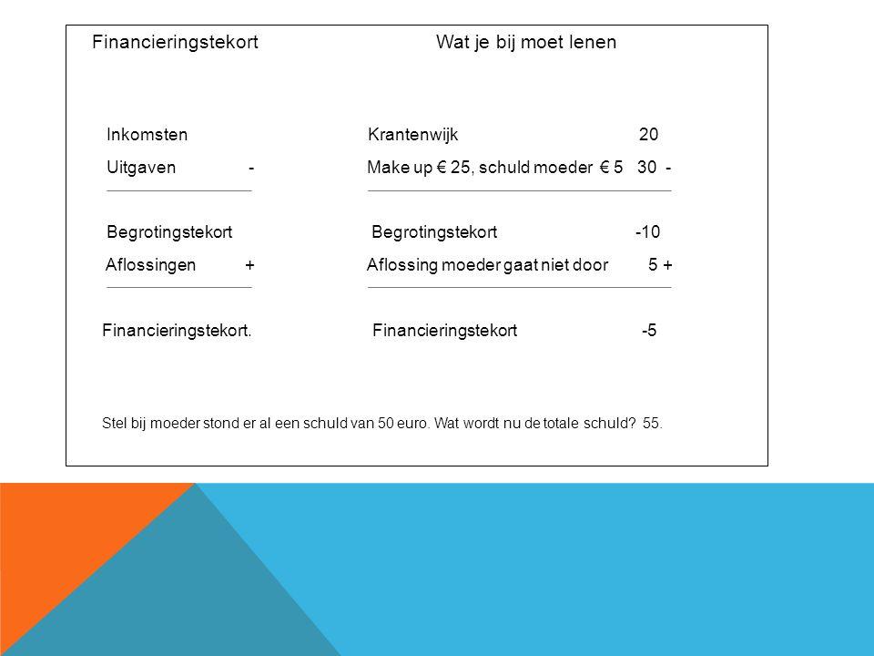 Financieringstekort Wat je bij moet lenen Inkomsten Krantenwijk 20 Uitgaven - Make up € 25, schuld moeder € 5 30 - Begrotingstekort Begrotingstekort -10 Aflossingen + Aflossing moeder gaat niet door 5 + Financieringstekort.