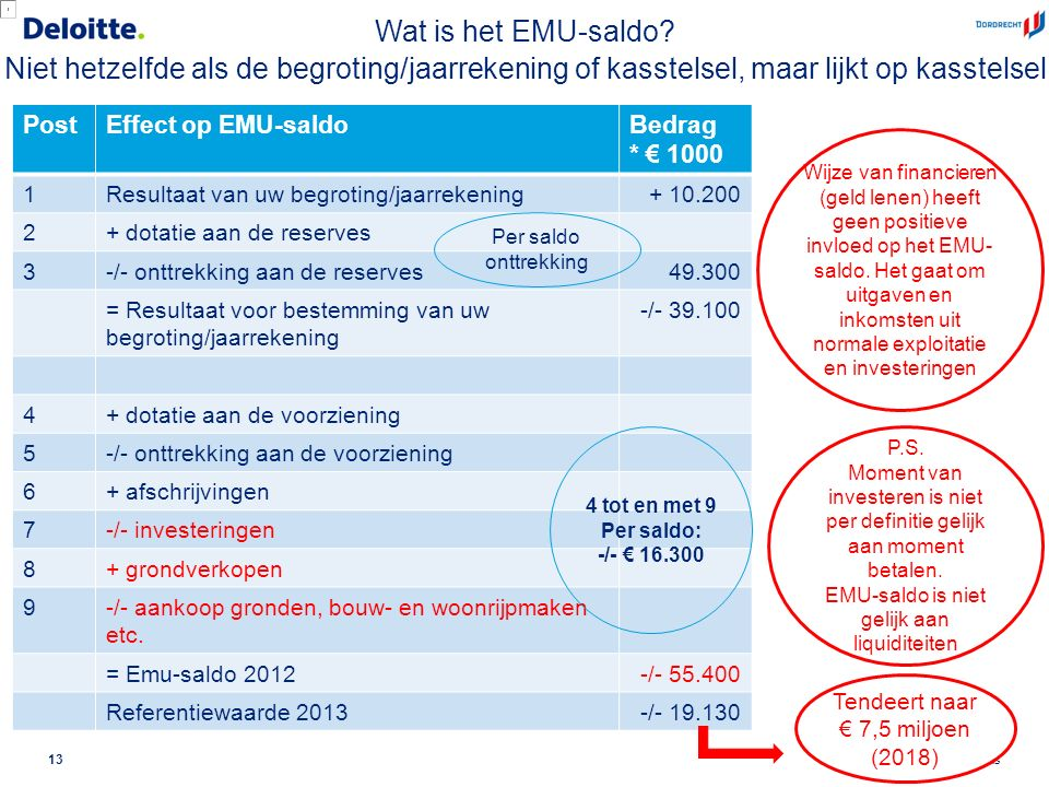 © 2012 Deloitte The Netherlands Wat is het EMU-saldo.