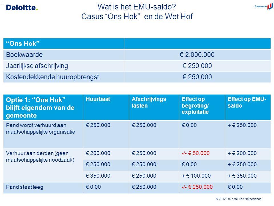 """© 2012 Deloitte The Netherlands """"Ons Hok"""" Boekwaarde€ 2.000.000 Jaarlijkse afschrijving€ 250.000 Kostendekkende huuropbrengst€ 250.000 Optie 1: """"Ons H"""