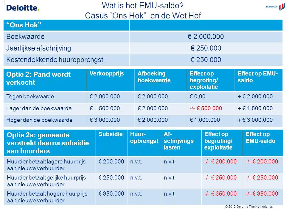 """© 2012 Deloitte The Netherlands """"Ons Hok"""" Boekwaarde€ 2.000.000 Jaarlijkse afschrijving€ 250.000 Kostendekkende huuropbrengst€ 250.000 Optie 2: Pand w"""