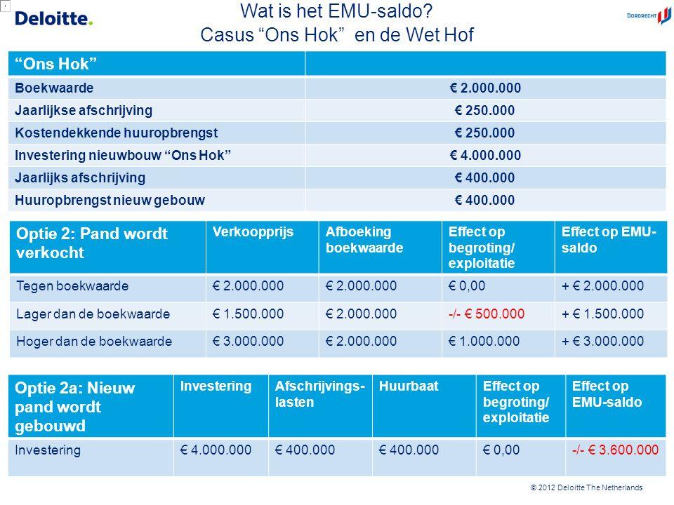 "© 2012 Deloitte The Netherlands ""Ons Hok"" Boekwaarde€ 2.000.000 Jaarlijkse afschrijving€ 250.000 Kostendekkende huuropbrengst€ 250.000 Investering nie"