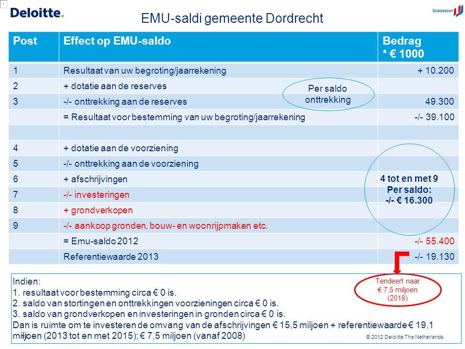 © 2012 Deloitte The Netherlands EMU-saldi gemeente Dordrecht 17 PostEffect op EMU-saldoBedrag * € 1000 1Resultaat van uw begroting/jaarrekening+ 10.20