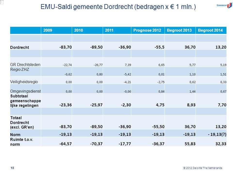 © 2012 Deloitte The Netherlands EMU-Saldi gemeente Dordrecht (bedragen x € 1 mln.) 18 200920102011Prognose 2012Begroot 2013Begroot 2014 Dordrecht -83,