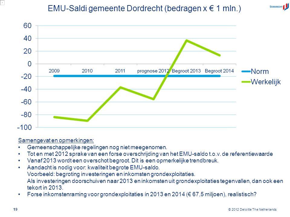 © 2012 Deloitte The Netherlands EMU-Saldi gemeente Dordrecht (bedragen x € 1 mln.) 19 Samengevat en opmerkingen: Gemeenschappelijke regelingen nog nie
