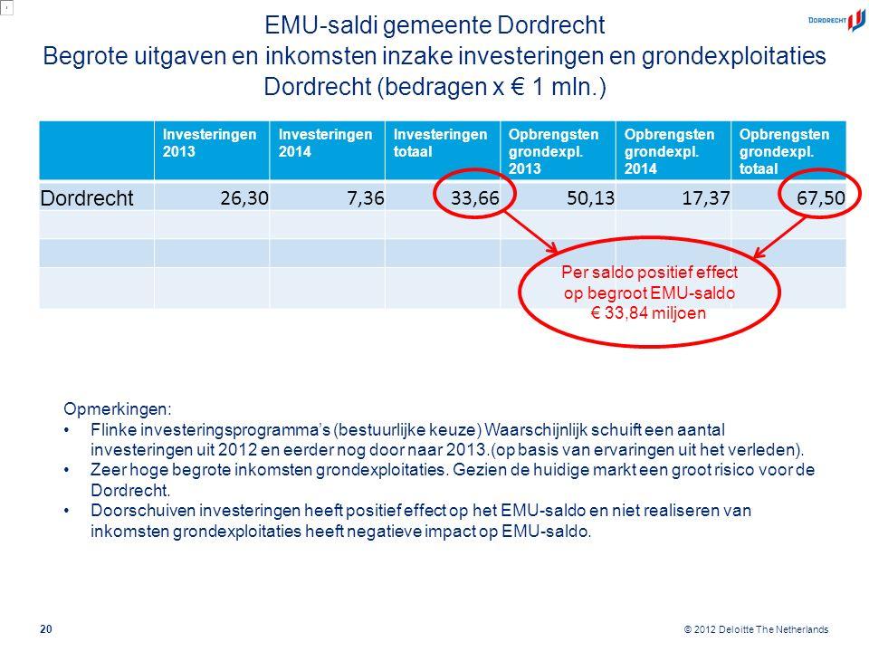 © 2012 Deloitte The Netherlands EMU-saldi gemeente Dordrecht Begrote uitgaven en inkomsten inzake investeringen en grondexploitaties Dordrecht (bedrag
