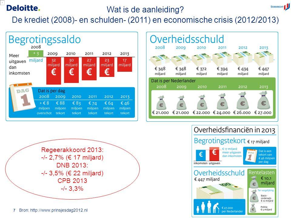 © 2012 Deloitte The Netherlands 8 Verwachte EMU-saldo 2013: 2,7% tekort van het BBP CPB: 3,5% en CBS: 3,3% Europese commissie staat overschrijding (> 3% van BBP) voor 2013 toe Decentrale overheden mogen maximaal 0,5% van het BBP bijdragen aan dit tekort.