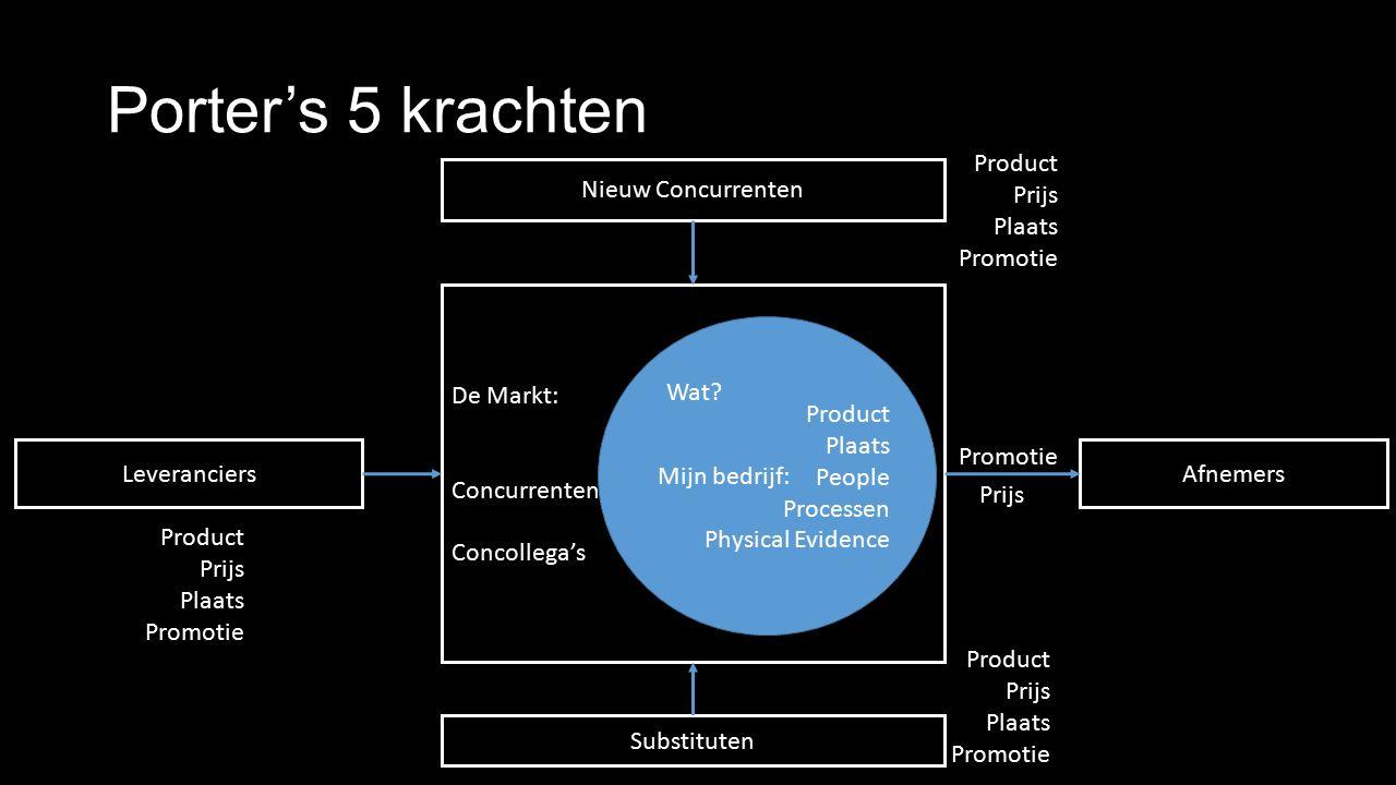Porter's 5 krachten De Markt: Concurrenten Concollega's Afnemers Substituten Leveranciers Nieuw Concurrenten Mijn bedrijf: Product Plaats People Processen Physical Evidence Promotie Prijs Wat.
