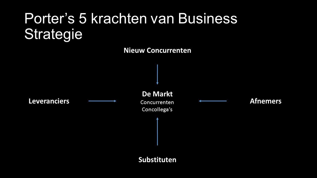 Porter's 5 krachten van Business Strategie De Markt Concurrenten Concollega's Afnemers Substituten Leveranciers Nieuw Concurrenten