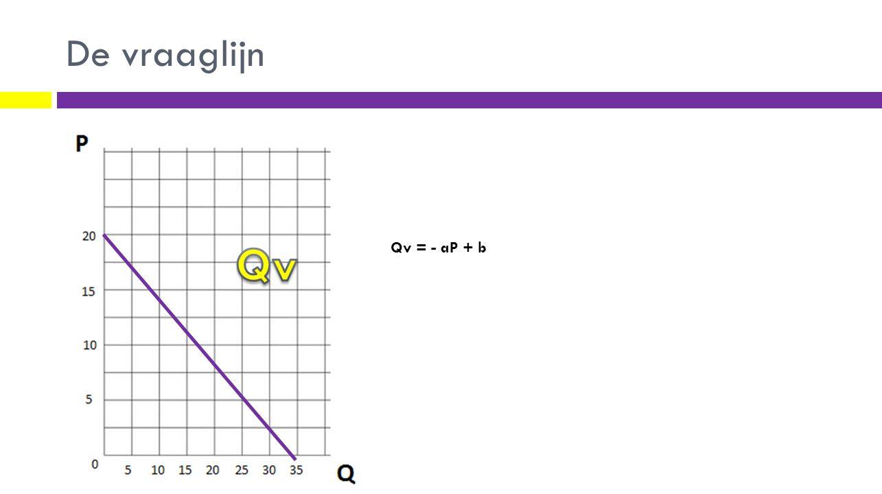 De vraaglijn Qv = - aP + b