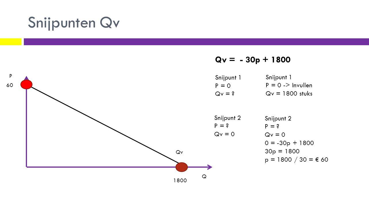 Snijpunten Qv Qv P Q Qv = - 30p + 1800 Snijpunt 1 P = 0 Qv = .