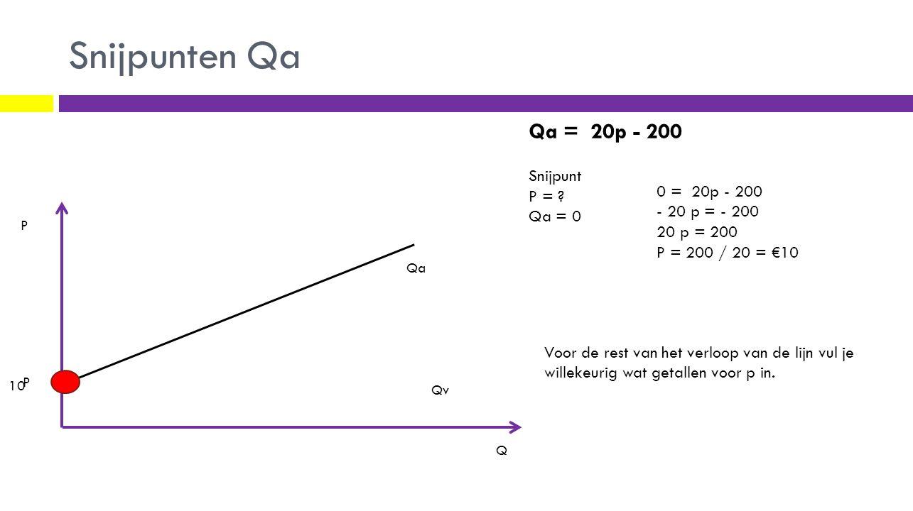 Snijpunten Qa Qa Qv P Q Qa = 20p - 200 Snijpunt P = .