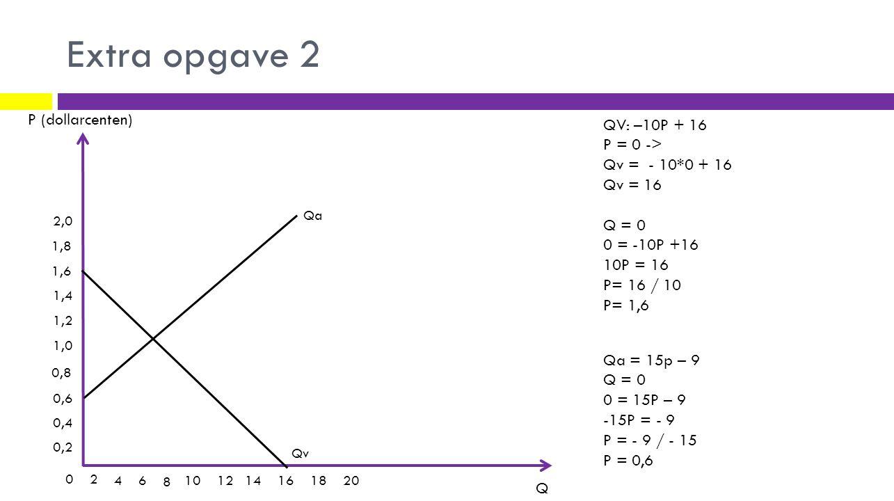 Extra opgave 2 P (dollarcenten) Q 0,2 0,4 0,6 0,8 1,0 1,2 1,4 1,6 2,0 1,8 02 4 6 8 101214161820 QV: –10P + 16 P = 0 -> Qv = - 10*0 + 16 Qv = 16 Q = 0 0 = -10P +16 10P = 16 P= 16 / 10 P= 1,6 Qv Qa = 15p – 9 Q = 0 0 = 15P – 9 -15P = - 9 P = - 9 / - 15 P = 0,6 Qa